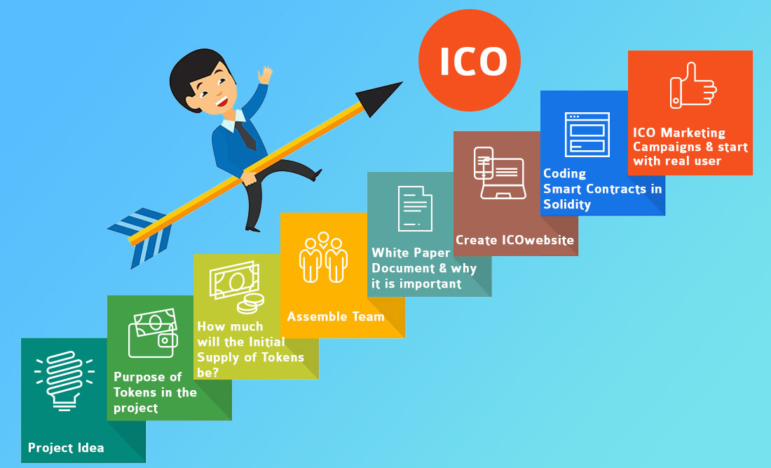 Step to create ICO