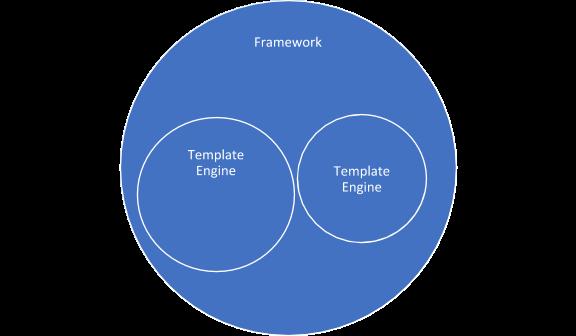 Thymeleaf vs Angular Development - What